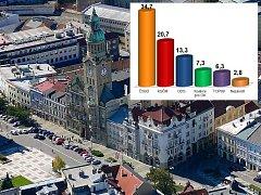Krajské volby v Prostějově