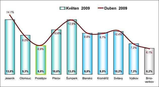 Srovnání nezaměstnanosti vjednotlivých okresech
