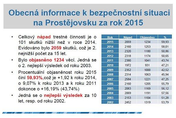 Vybrané ukazatele prezentované na konferenci kvyhodnocování roku 2015na ÚO Prostějov