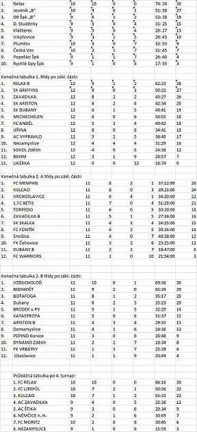 Futsalové tabulky