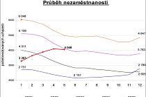 Průběh nezaměstnanosti na Prostějovsku