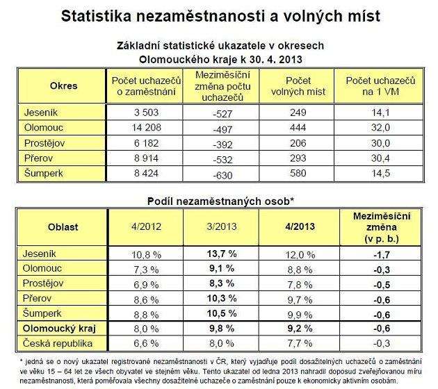 Tabulka nezaměstnanosti vOL kraji - duben 2013