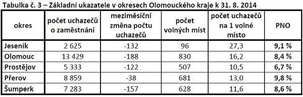 Vývoj nezaměstnanosti vOlomouckém kraji - srpen 2014
