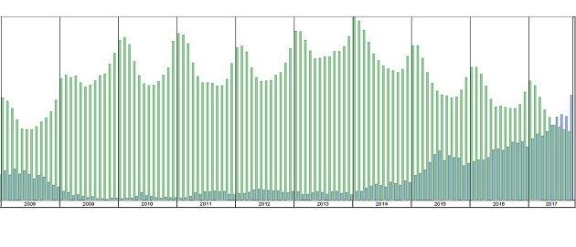 Vývoj počtu uchazečů opráci a volných pracovních míst vokrese Český Krumlov od roku 2008.