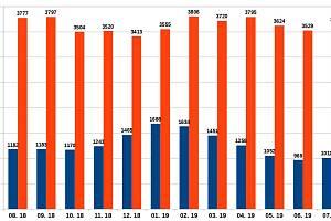 Vývoj počtu nezaměstnaných osob a volných pracovních míst na Českokrumlovsku za uplynulý rok.
