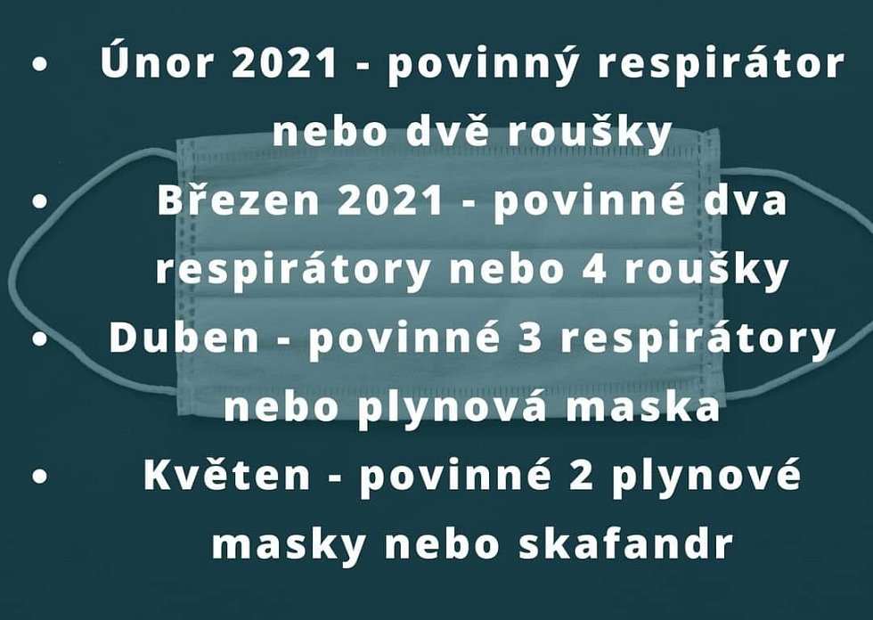 Zdvojené roušky nebo respirátor. A národ se na adresu nových koronavirových opatření opět baví.