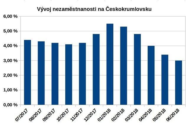 Nezaměstnanost na Krumlovsku je na třech procentech a bude podle všeho dál klesat.