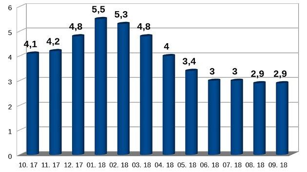 Vývoj podílu nezaměstnaných osob na Českokrumlovsku za uplynulých dvanáct měsíců.