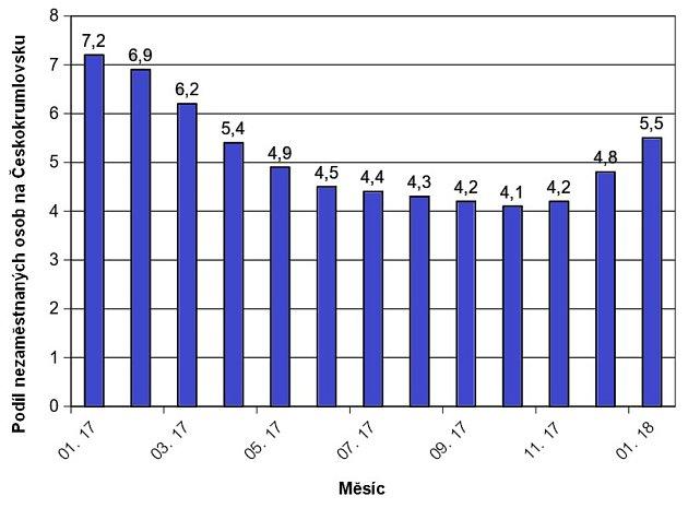 Vývoj nezaměstnanosti na Českokrumlovsku od ledna 2017.