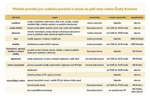 Přehled pravidel pro vydávání povolení kvjezdu do pěší zóny města Český Krumlov.