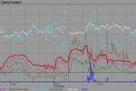 Krátce před 15. h dosáhl vítr v Českém Krumlově v nárazu rychlosti téměř 27.5 m/s (tj. 99 km/h).