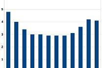 Nezaměstnanost na Českokrumlovsku v uplynulém roce. V únoru 2018 činil podíl nezaměstnaných osob 5,3 %, v tom letošním 4,1 %.