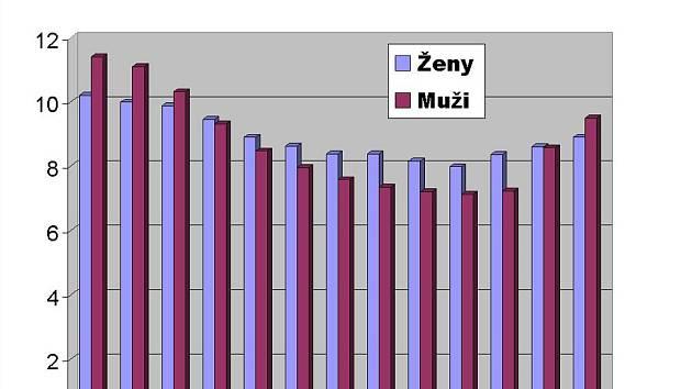 Nezaměstnanost žen a mužů v okrese Český Krumlov od ledna 2014 do ledna 2015.
