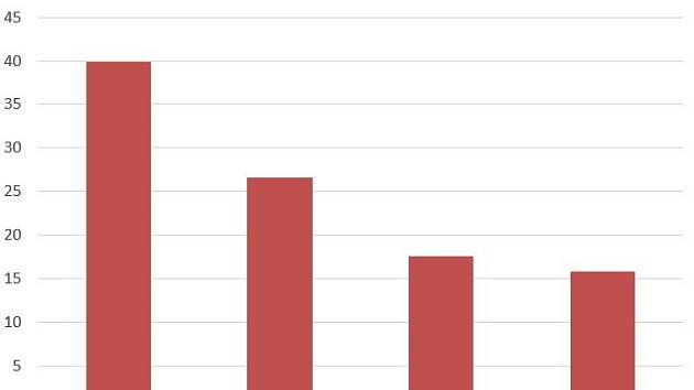 Výsledky voleb v Přední Výtoni