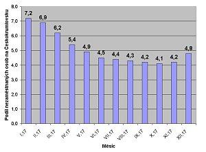 Vývoj nezaměstnanosti na Českokrumlovsku v roce 2017.