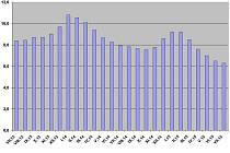 Míra nezaměstnanosti v okrese od července 2013 do července 2015.