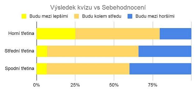 Výsledky Modrožlutého kvízu: Kdo je největší expert na přerovský hokej?