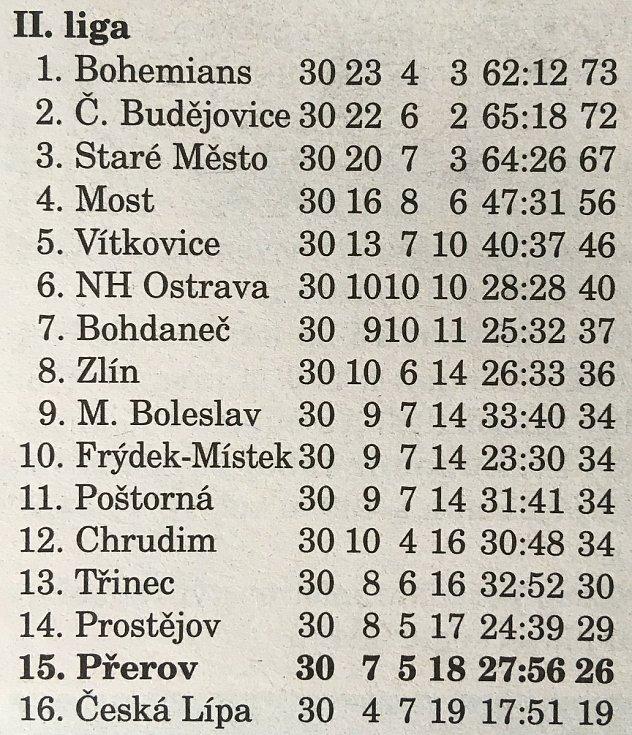 Přerov bojoval ve 2. lize. Konečná tabulka po sezoně 1998/1999. Přerov sestupuje