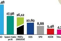 Výsledky krajských voleb na Přerovsku