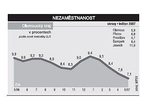 Graf nezaměstnanosti.