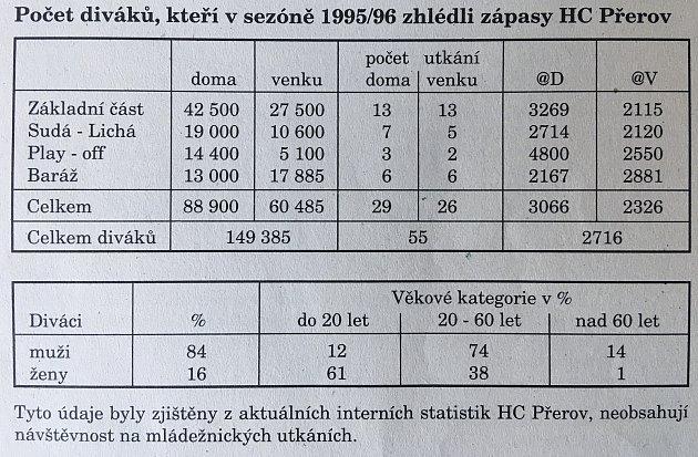 Statistiky diváků po sezoně