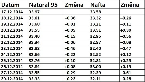 Ceny pohonných hmotu na Přerovsku za poslední dva prosincové týdny