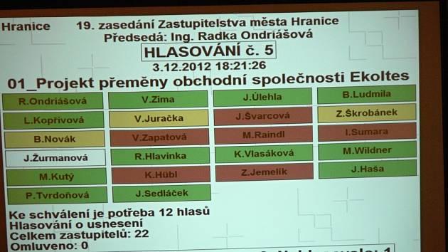 Zastupitelé Hranic hlasovali o rozdělení firmy Ekoltes Hranice