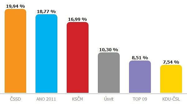 Volební výsledky ve městě Hranice