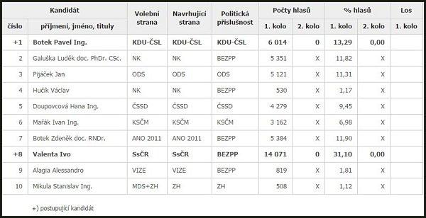Výsledky 1.kola senátních voleb 10.-11.října 2014.