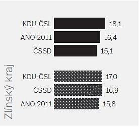 Volební průzkum před krajskými volbami (v %)