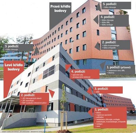 Co najdete vCentrálním objektu Uherskohradišťské nemocnice.