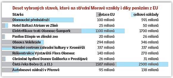 10 vybraných staveb, které na Moravě vznikly idíky penězům zEU.