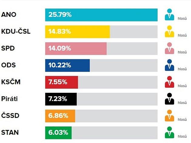 Volební výsledky do PS PČR vříjnu 2017vHluku