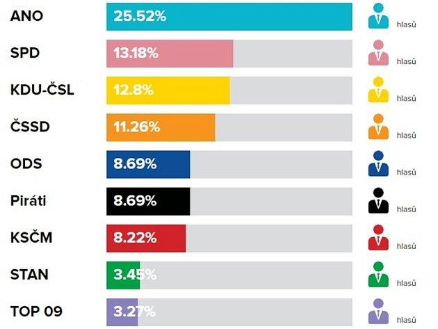 Volební výsledky do PS PČR vříjnu 2017vUherském Ostrohu