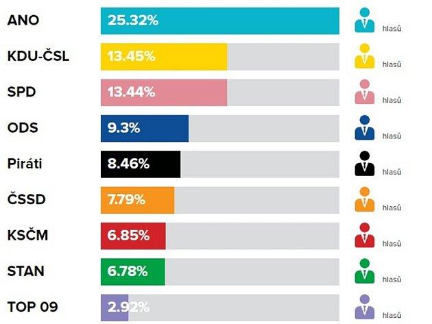Volební výsledky do PS PČR vříjnu 2017vUherském Brodě