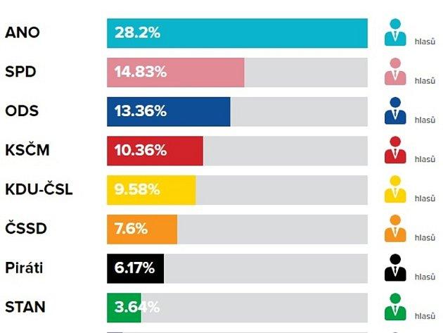 Volební výsledky do PS PČR vříjnu 2017vBojkovicích.