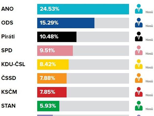 Volební výsledky do PS PČR vříjnu 2017vUherském Hradišti