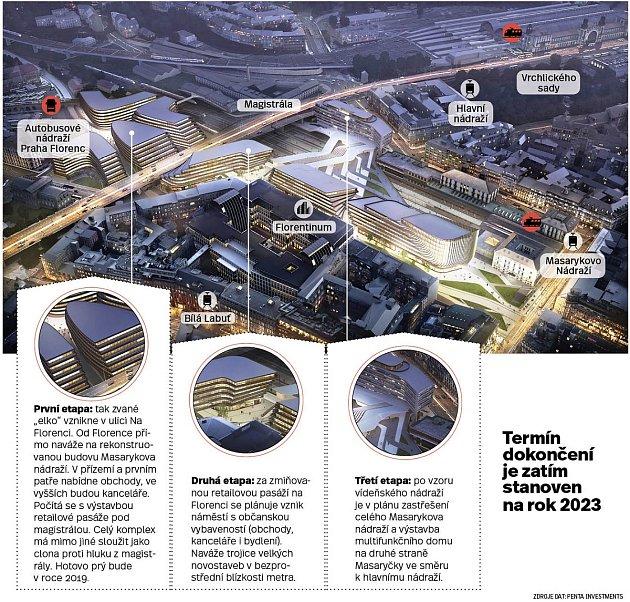 Infografika: Masarykovo nádraží vPraze se radikálně změní. Už za tři roky tu vyroste nové byznys centrum.