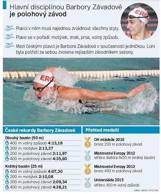 Barbora Závadová. Infografika.