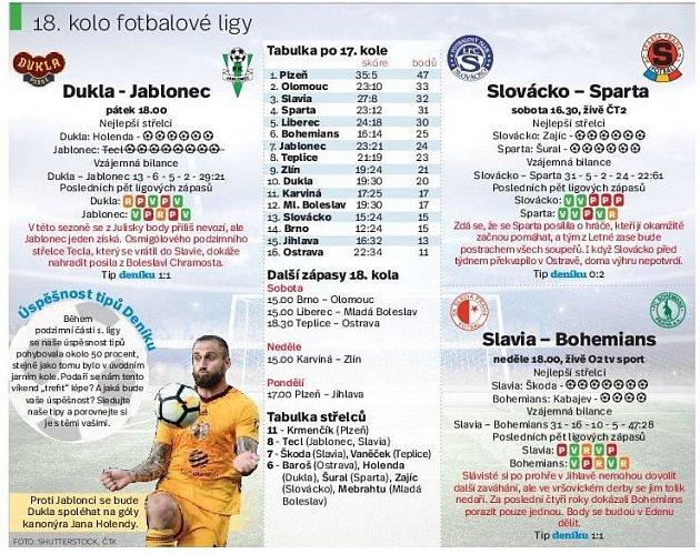 18 kolo fotbalové ligy. Infografika.