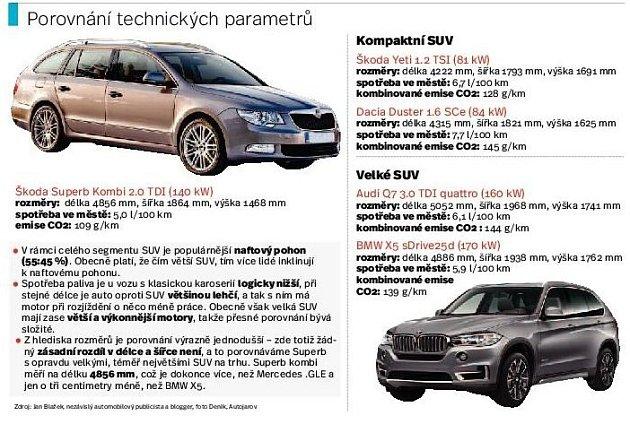 SUV. Infografika.