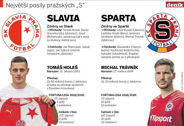 Fotbalová Slavia a Sparta na startu přípravy. Infografika.