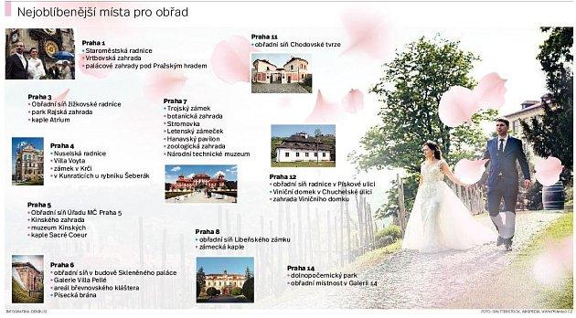 Svatby vPraze. Infografika.