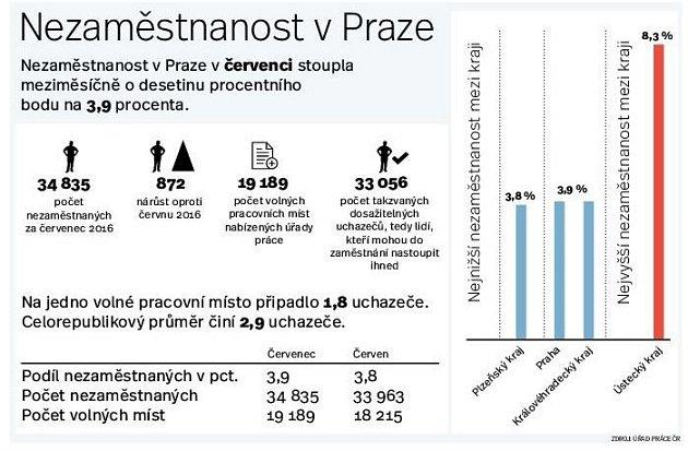 Práce vPraze. Infografika.