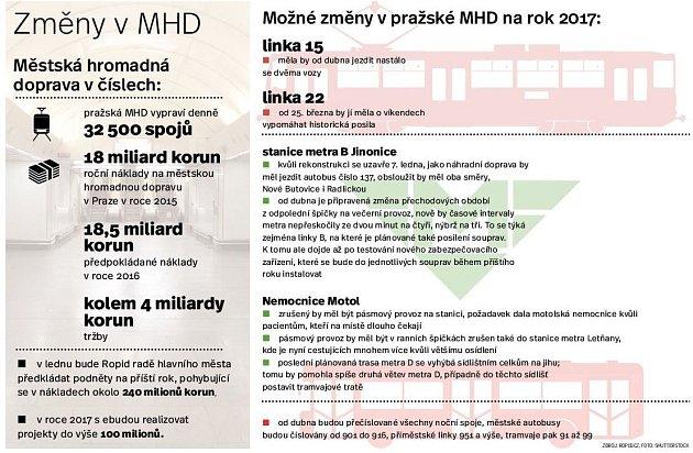 Změny vpražské MHD. Infografika.