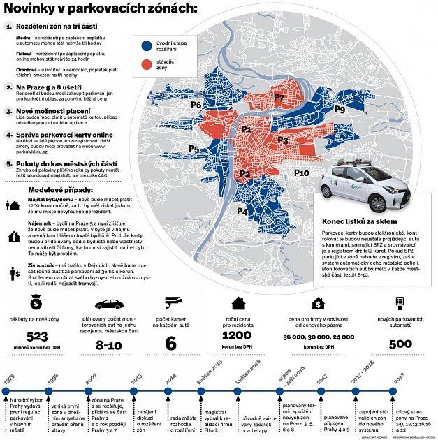 Novinky vparkovacích zónách vPraze.