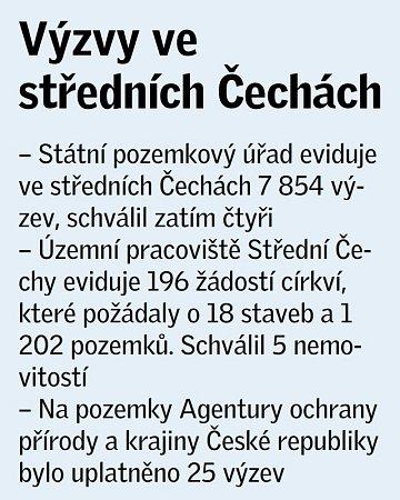 Církevní restituce ve Středočeském kraji: počet výzev.