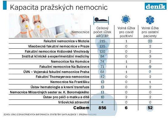 Kapacita nemocnic vPraze. Infografika.
