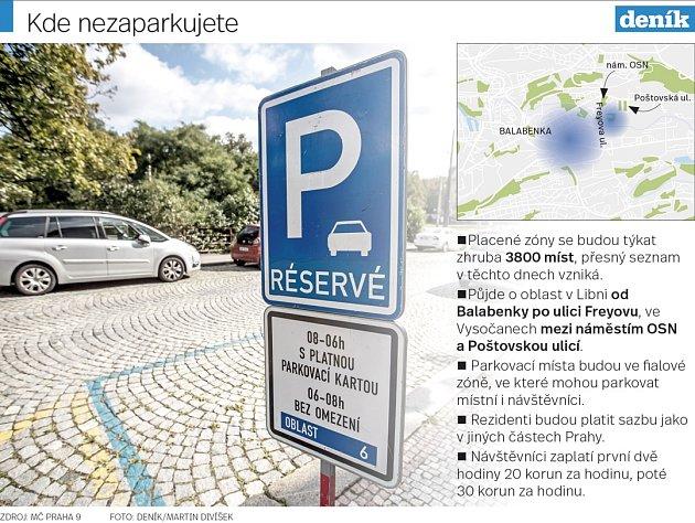 Kde nezaparkujete.