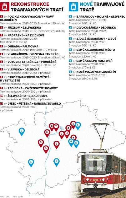 Rekonstrukce tramvajových tratí.